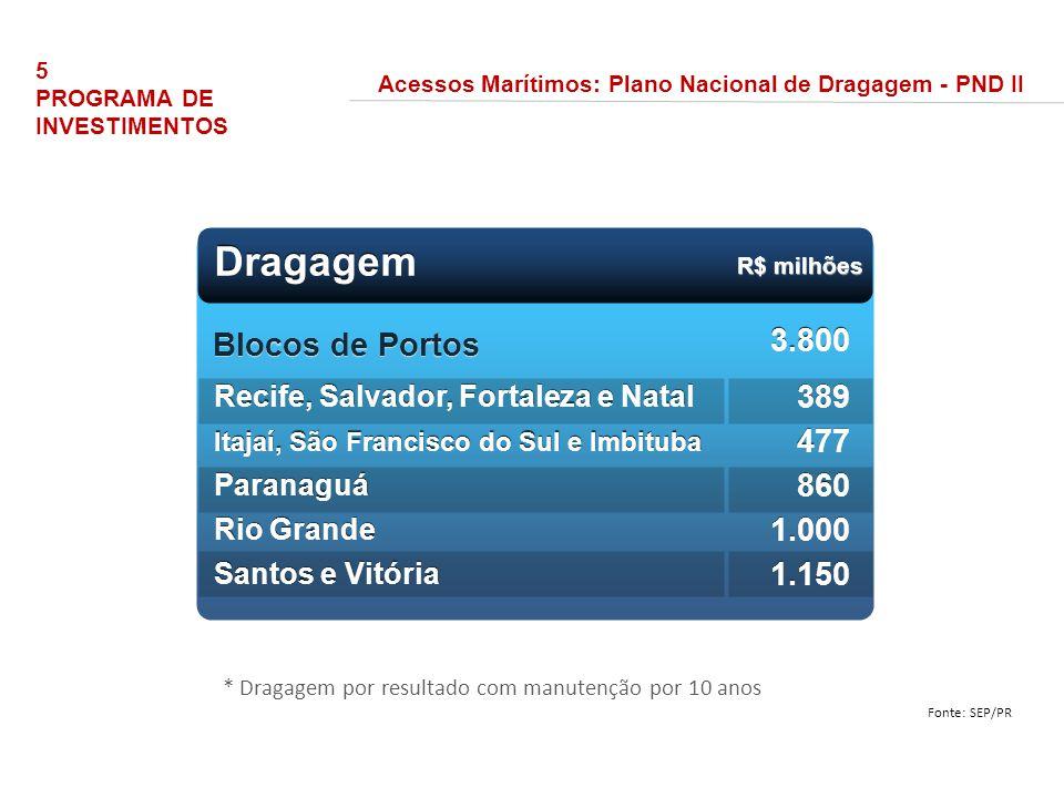 Dragagem R$ milhões Blocos de Portos Recife, Salvador, Fortaleza e Natal Itajaí, São Francisco do Sul e Imbituba Paranaguá Rio Grande Santos e Vitória