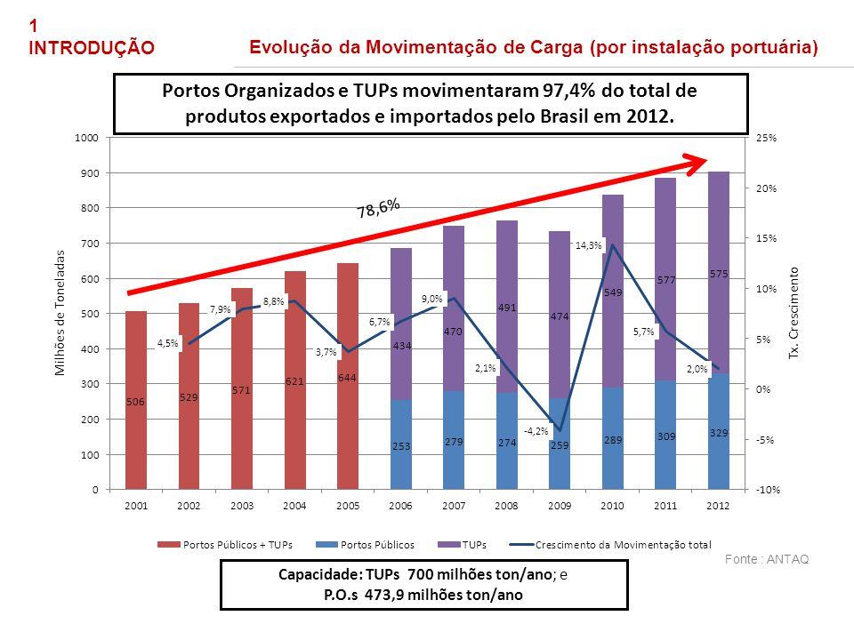 1 INTRODUÇÃO Evolução da Movimentação de Carga (por instalação portuária) 78,6% Capacidade: TUPs 700 milhões ton/ano; e P.O.s 473,9 milhões ton/ano Fo