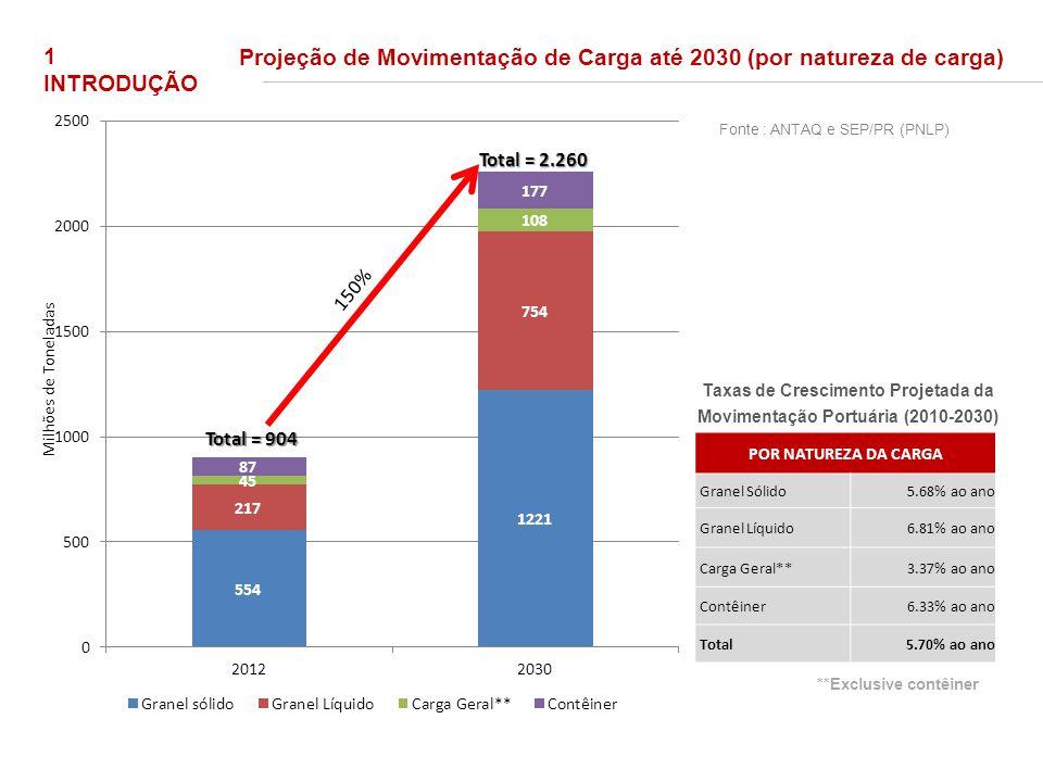 1 INTRODUÇÃO Taxas de Crescimento Projetada da Movimentação Portuária (2010-2030) POR NATUREZA DA CARGA Granel Sólido5.68% ao ano Granel Líquido6.81%