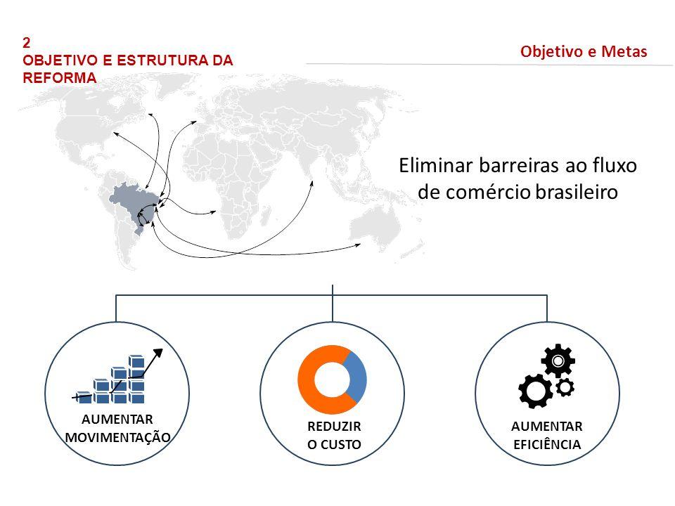 2 OBJETIVO E ESTRUTURA DA REFORMA Objetivo e Metas Eliminar barreiras ao fluxo de comércio brasileiro AUMENTAR EFICIÊNCIA AUMENTAR MOVIMENTAÇÃO REDUZI