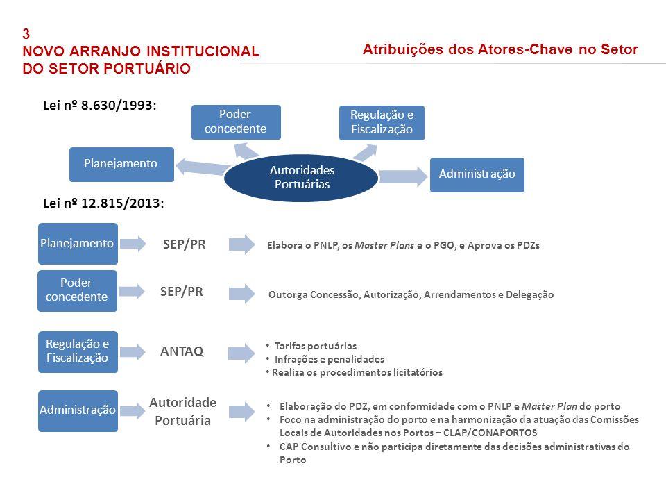Lei nº 8.630/1993: Lei nº 12.815/2013: Planejamento SEP/PR Elabora o PNLP, os Master Plans e o PGO, e Aprova os PDZs Poder concedente SEP/PR Regulação