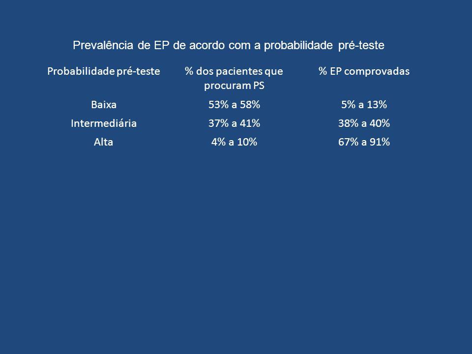Probabilidade pré-teste% dos pacientes que procuram PS % EP comprovadas Baixa53% a 58%5% a 13% Intermediária37% a 41%38% a 40% Alta4% a 10%67% a 91% Prevalência de EP de acordo com a probabilidade pré-teste