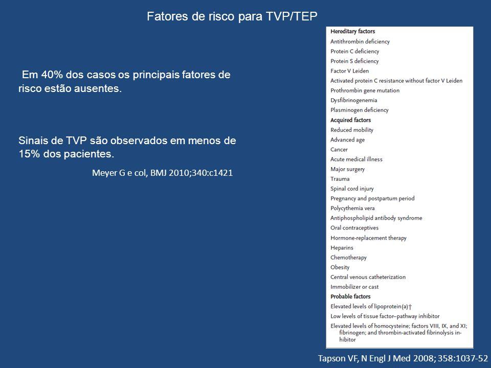 Tapson VF, N Engl J Med 2008; 358:1037-52 Fatores de risco para TVP/TEP Em 40% dos casos os principais fatores de risco estão ausentes. Sinais de TVP