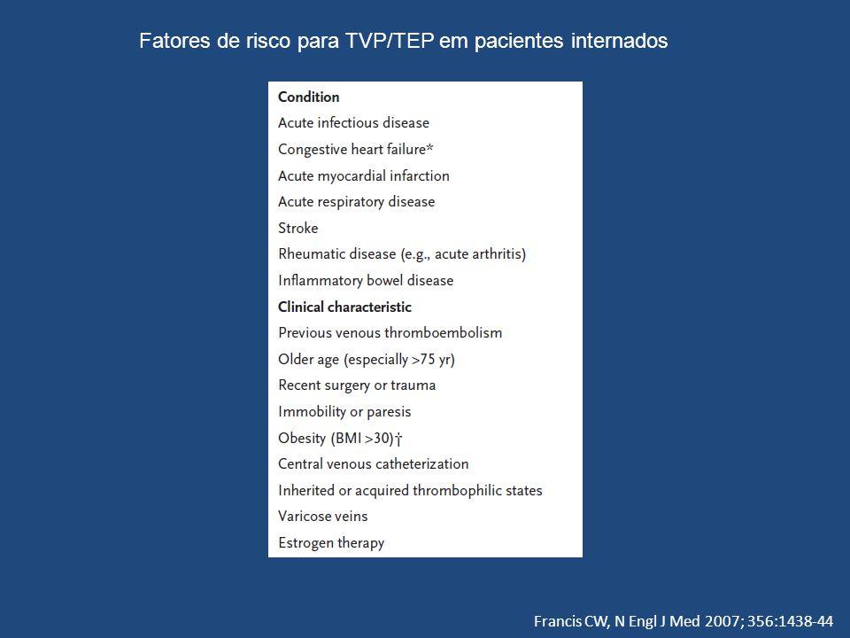 Francis CW, N Engl J Med 2007; 356:1438-44 Fatores de risco para TVP/TEP em pacientes internados