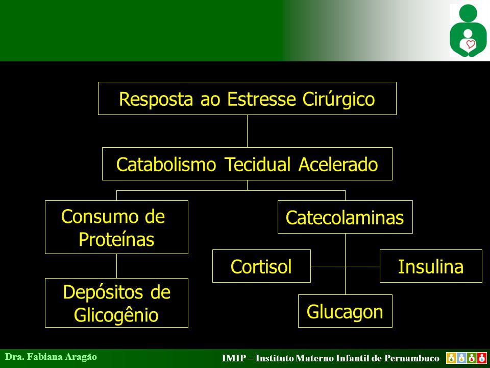 IMIP – Instituto Materno Infantil de Pernambuco Dra. Fabiana Aragão Resposta ao Estresse Cirúrgico Catabolismo Tecidual Acelerado Consumo de Proteínas