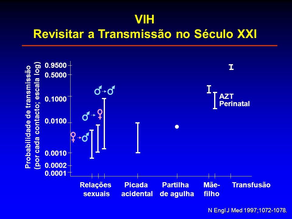 0.0001 0.0002 0.0010 0.0100 0.1000 0.5000 0.9500 Probabilidade de transmissão (por cada contacto; escala log) Relações sexuais Picada acidental Partilha de agulha Mãe- filho Transfusão N Engl J Med 1997;1072-1078.
