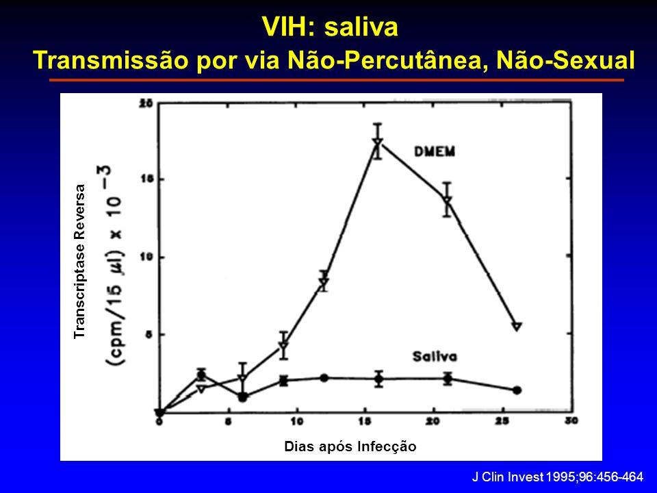 VIH: saliva Transmissão por via Não-Percutânea, Não-Sexual Transcriptase Reversa Dias após Infecção J Clin Invest 1995;96:456-464