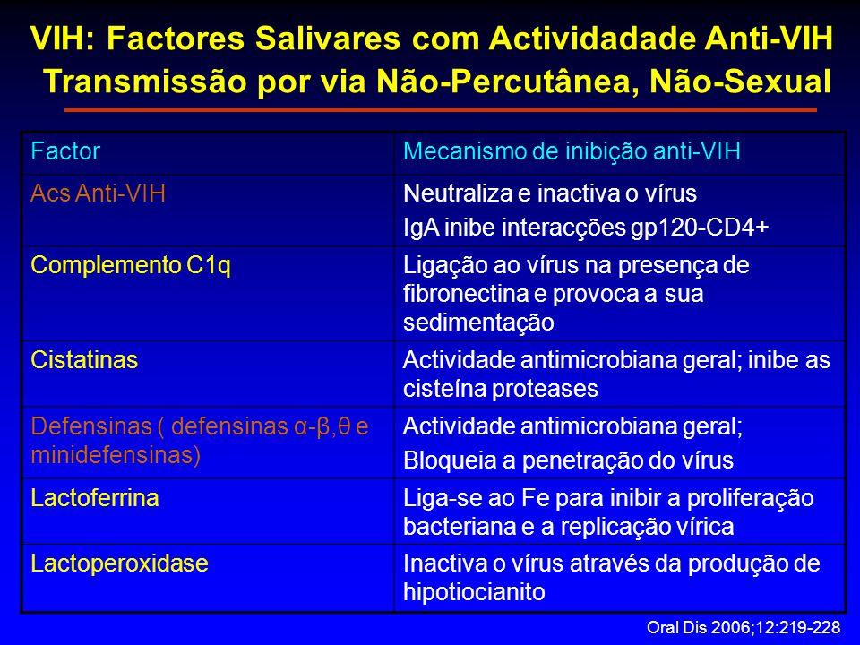 VIH: Factores Salivares com Actividadade Anti-VIH Transmissão por via Não-Percutânea, Não-Sexual FactorMecanismo de inibição anti-VIH Acs Anti-VIHNeutraliza e inactiva o vírus IgA inibe interacções gp120-CD4+ Complemento C1qLigação ao vírus na presença de fibronectina e provoca a sua sedimentação CistatinasActividade antimicrobiana geral; inibe as cisteína proteases Defensinas ( defensinas α-β,θ e minidefensinas) Actividade antimicrobiana geral; Bloqueia a penetração do vírus LactoferrinaLiga-se ao Fe para inibir a proliferação bacteriana e a replicação vírica LactoperoxidaseInactiva o vírus através da produção de hipotiocianito Oral Dis 2006;12:219-228