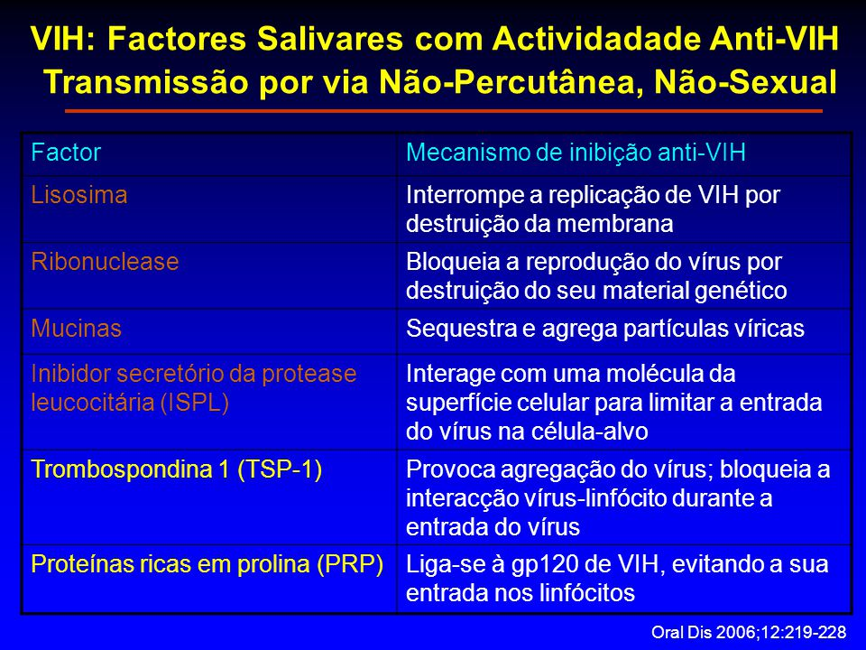 VIH: Factores Salivares com Actividadade Anti-VIH Transmissão por via Não-Percutânea, Não-Sexual FactorMecanismo de inibição anti-VIH LisosimaInterrompe a replicação de VIH por destruição da membrana RibonucleaseBloqueia a reprodução do vírus por destruição do seu material genético MucinasSequestra e agrega partículas víricas Inibidor secretório da protease leucocitária (ISPL) Interage com uma molécula da superfície celular para limitar a entrada do vírus na célula-alvo Trombospondina 1 (TSP-1)Provoca agregação do vírus; bloqueia a interacção vírus-linfócito durante a entrada do vírus Proteínas ricas em prolina (PRP)Liga-se à gp120 de VIH, evitando a sua entrada nos linfócitos Oral Dis 2006;12:219-228