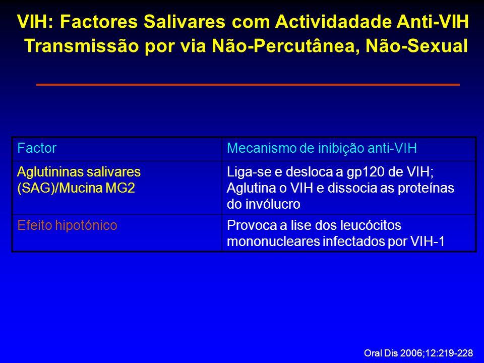 VIH: Factores Salivares com Actividadade Anti-VIH Transmissão por via Não-Percutânea, Não-Sexual FactorMecanismo de inibição anti-VIH Aglutininas salivares (SAG)/Mucina MG2 Liga-se e desloca a gp120 de VIH; Aglutina o VIH e dissocia as proteínas do invólucro Efeito hipotónicoProvoca a lise dos leucócitos mononucleares infectados por VIH-1 Oral Dis 2006;12:219-228