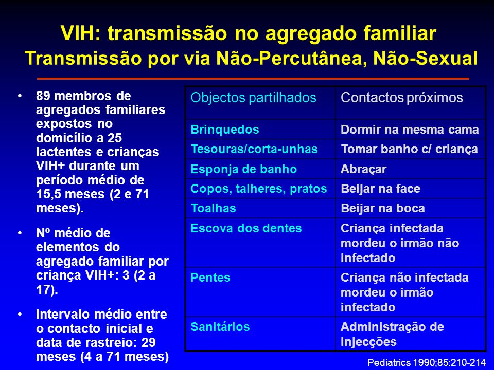 VIH: transmissão no agregado familiar Transmissão por via Não-Percutânea, Não-Sexual 89 membros de agregados familiares expostos no domicílio a 25 lactentes e crianças VIH+ durante um período médio de 15,5 meses (2 e 71 meses).