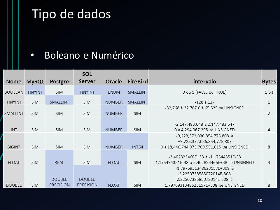 Tipo de dados NomeMySQLPostgre SQL ServerOracleFireBirdintervaloBytes BOOLEANTINYINTSIMTINYINTENUMSMALLINT0 ou 1 (FALSE ou TRUE)1 bit TINYINTSIMSMALLINTSIMNUMBERSMALLINT-128 à 1271 SMALLINTSIM NUMBERSIM -32,768 à 32,767 0 à 65,535 se UNSIGNED 2 INTSIM NUMBERSIM -2,147,483,648 à 2,147,483,647 0 à 4,294,967,295 se UNSIGNED4 BIGINTSIM NUMBERINT64 -9,223,372,036,854,775,808 à +9,223,372,036,854,775,807 0 à 18,446,744,073,709,551,615 se UNSIGNED8 FLOATSIMREALSIMFLOATSIM -3.402823466E+38 à -1.17544351E-38 1.175494351E-38 à 3.402823466E+38 se UNSIGNED4 DOUBLESIM DOUBLE PRECISION FLOATSIM -1.7976931348623157E+308 à -2.2250738585072014E-308, 2.2250738585072014E-308 à 1.7976931348623157E+308 se UNSIGNED8 Boleano e Numérico 10