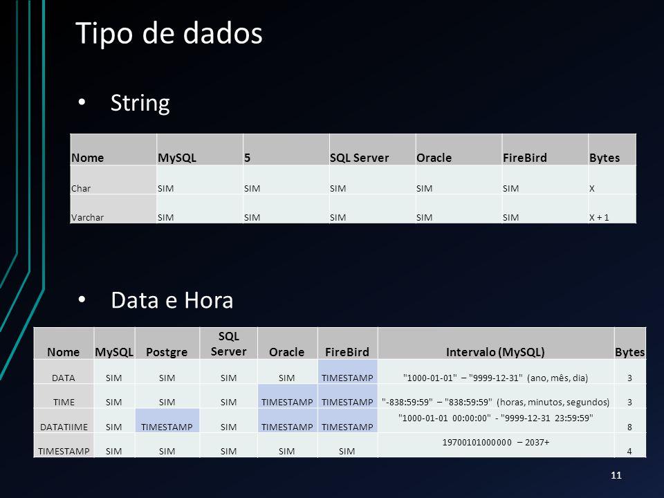 Tipo de dados NomeMySQL5SQL ServerOracleFireBirdBytes CharSIM X VarcharSIM X + 1 NomeMySQLPostgre SQL ServerOracleFireBirdIntervalo (MySQL)Bytes DATASIM TIMESTAMP 1000-01-01 – 9999-12-31 (ano, mês, dia)3 TIMESIM TIMESTAMP -838:59:59 – 838:59:59 (horas, minutos, segundos)3 DATATIIMESIMTIMESTAMPSIMTIMESTAMP 1000-01-01 00:00:00 - 9999-12-31 23:59:59 8 TIMESTAMPSIM 19700101000000 – 2037+ 4 String Data e Hora 11