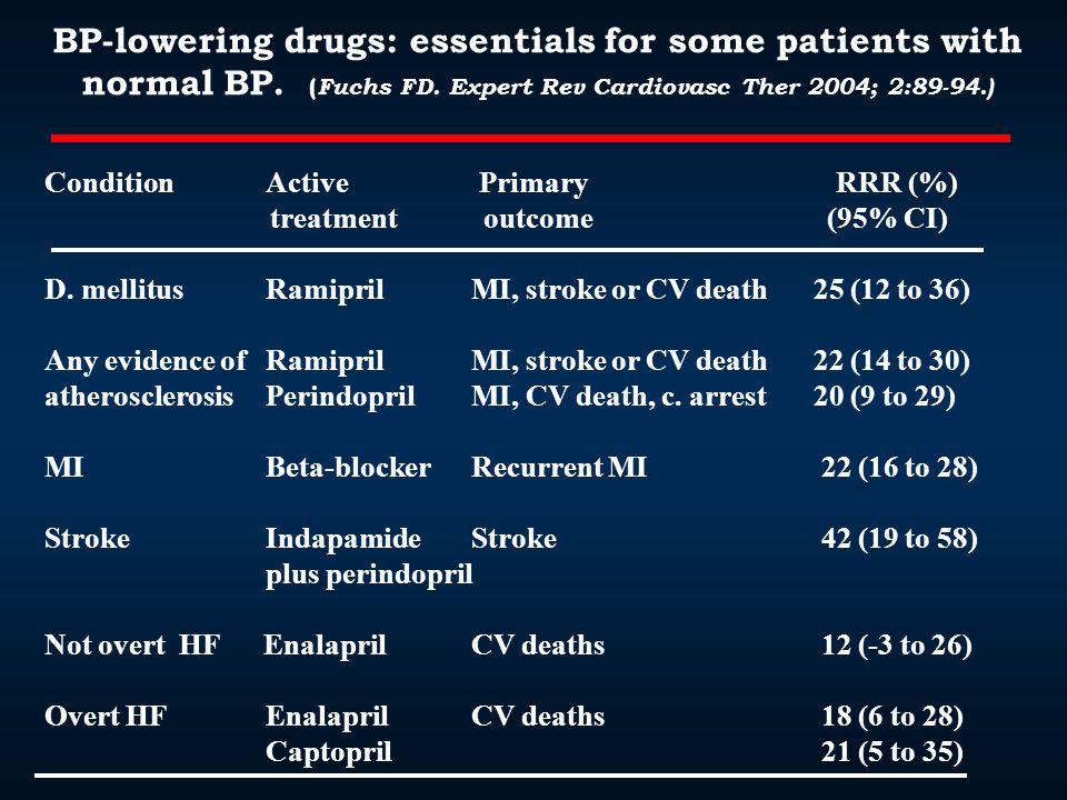 Condition Active Primary RRR (%) treatment outcome (95% CI) D. mellitus Ramipril MI, stroke or CV death 25 (12 to 36) Any evidence of RamiprilMI, stro