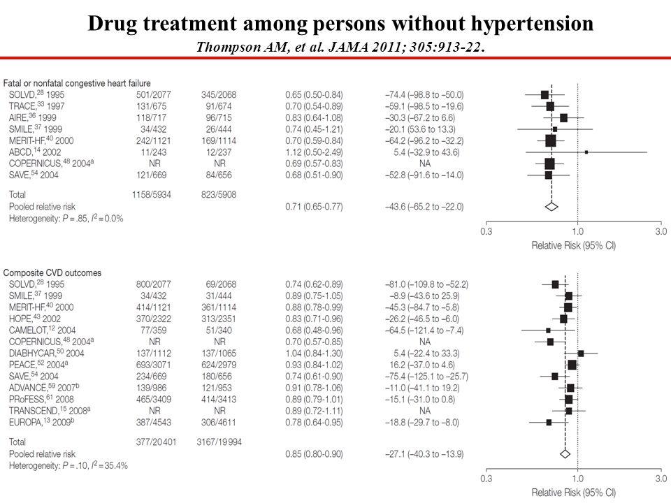 Drug treatment among persons without hypertension Thompson AM, et al. JAMA 2011; 305:913-22.