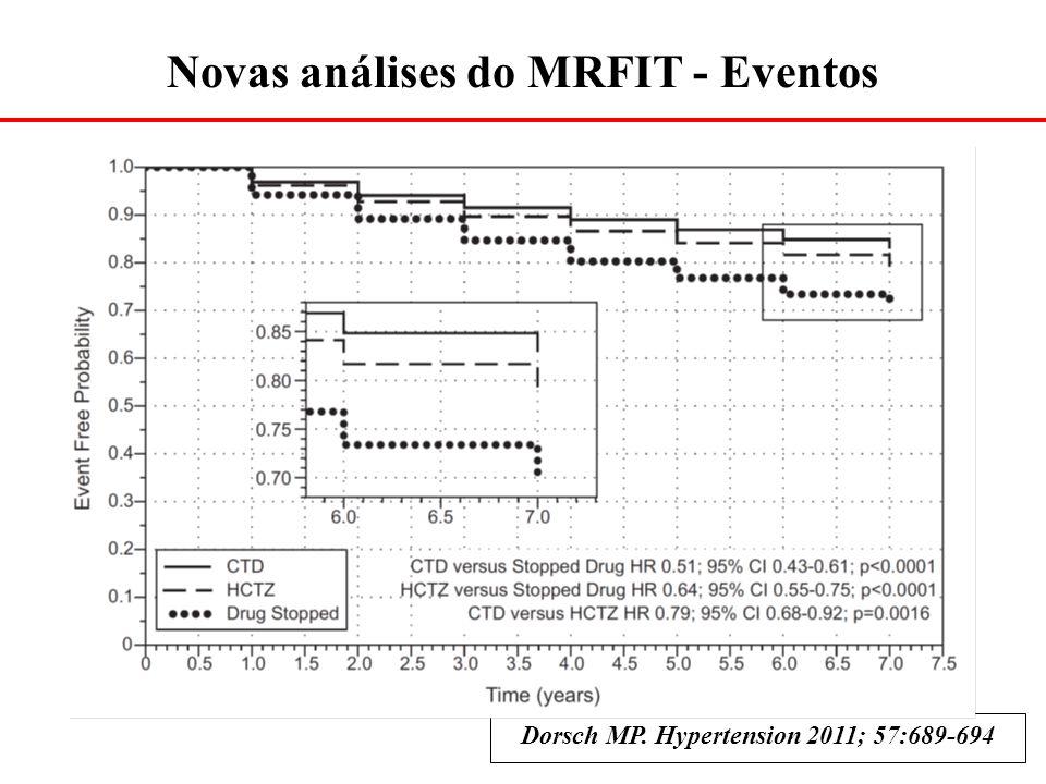 Dorsch MP. Hypertension 2011; 57:689-694 Novas análises do MRFIT - Eventos