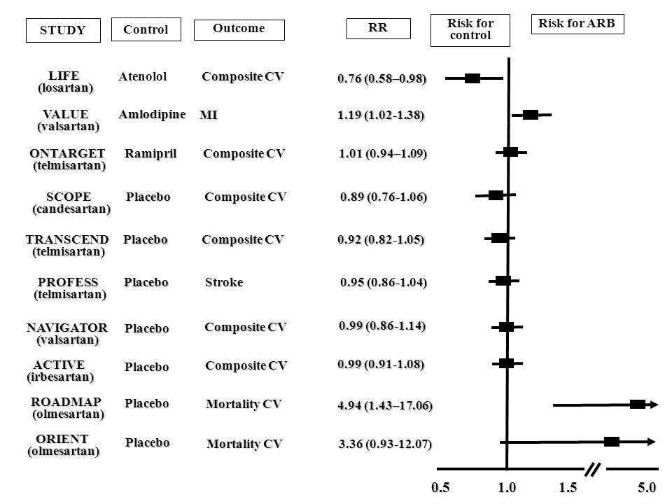 PROFESS (telmisartan) (telmisartan) ACTIVE(irbesartan) ROADMAP (olmesartan) (olmesartan) ORIENT(olmesartan) 0.51.01.5 Risk for control Risk for ARB 0.