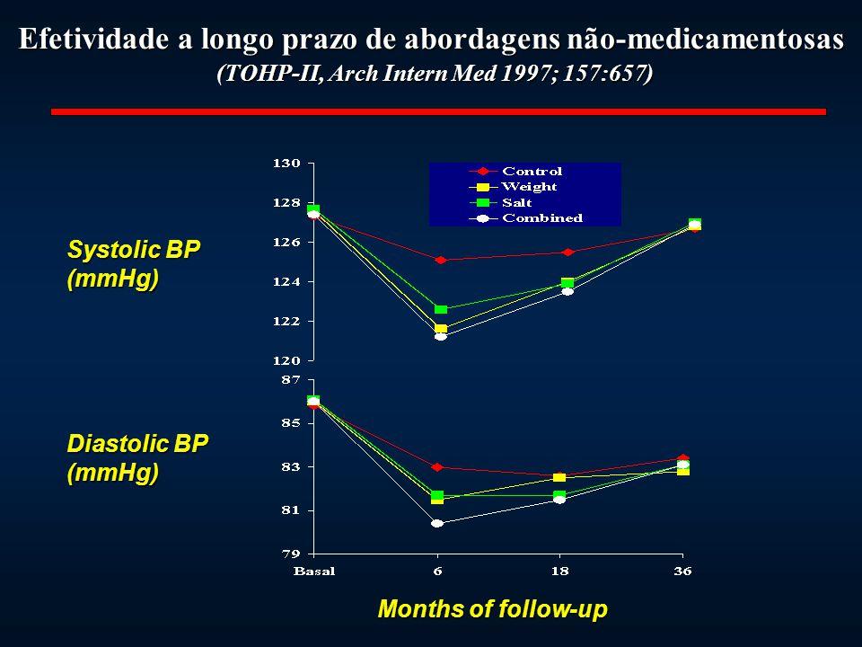 Efetividade a longo prazo de abordagens não-medicamentosas (TOHP-II, Arch Intern Med 1997; 157:657) Diastolic BP (mmHg) Months of follow-up Systolic B