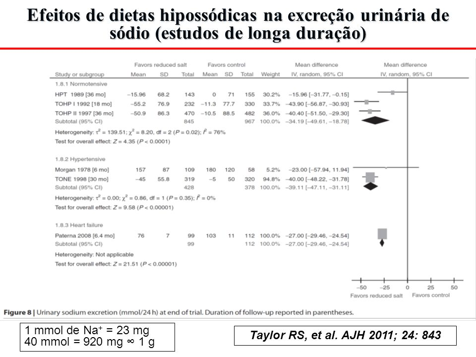 Efeitos renais em trials recentes ROADMAP ( N Engl J Med 2011; 364:907 ): the reduction in glomerular filtration rate was higher in patients treated with olmesartan instead of placebo (P<0.001).