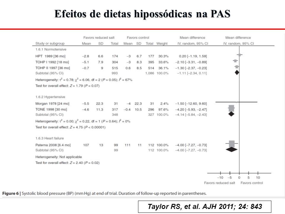 Taylor RS, et al. AJH 2011; 24: 843 Efeitos de dietas hipossódicas na PAS