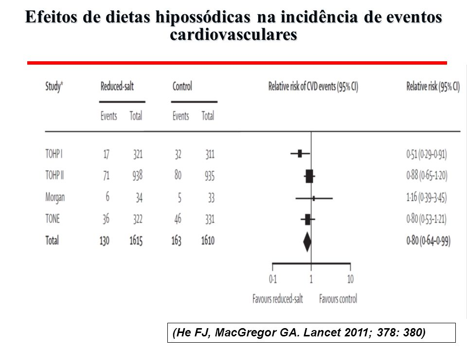 ARB do not cause myocardial infarction Messerli FH. BMJ 2011; 342:d2234.