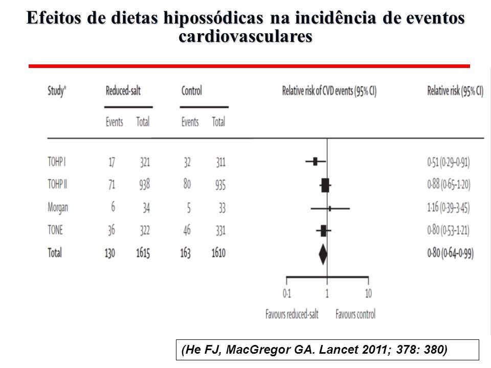 (He FJ, MacGregor GA. Lancet 2011; 378: 380) Efeitos de dietas hipossódicas na incidência de eventos cardiovasculares