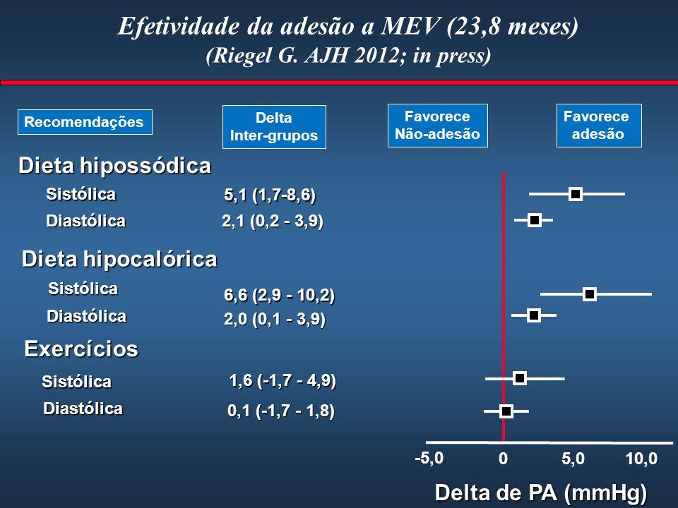Efetividade da adesão a MEV (23,8 meses) (Riegel G. AJH 2012; in press) Sistólica 5,1 (1,7-8,6) 2,1 (0,2 - 3,9) 6,6 (2,9 - 10,2) 1,6 (-1,7 - 4,9) 0,1