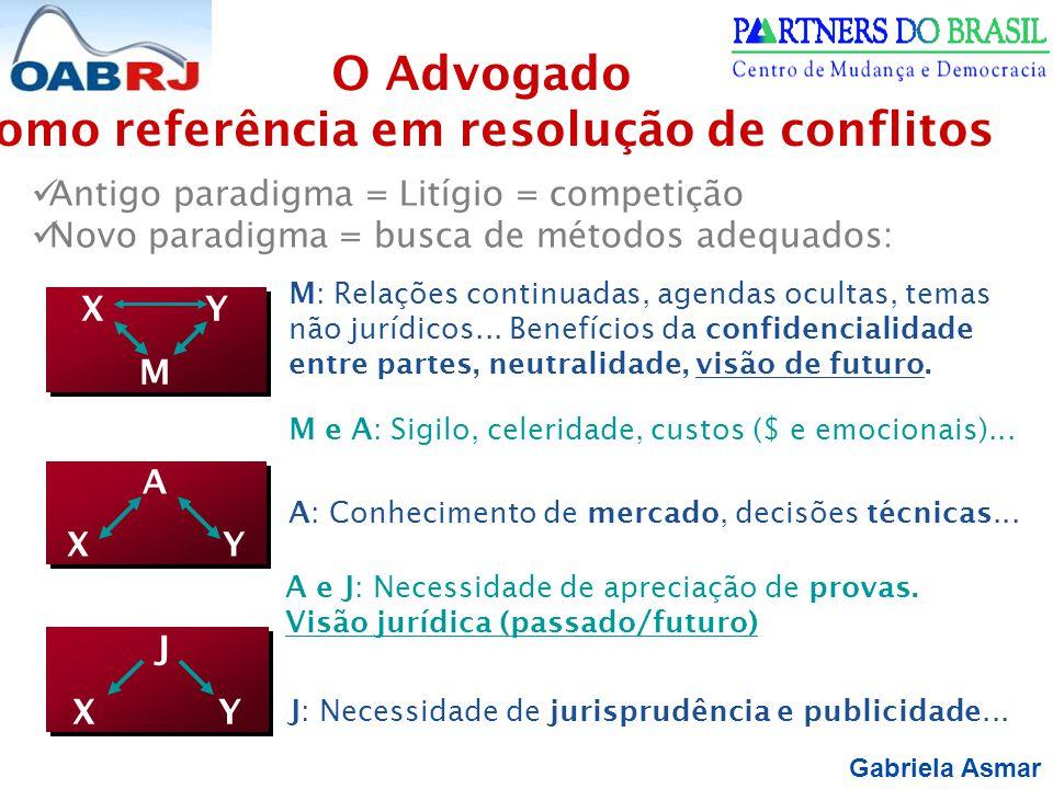 Gabriela Asmar Antigo paradigma = Litígio = competição Novo paradigma = busca de métodos adequados: O Advogado como referência em resolução de conflitos X Y M X Y M J X Y J X Y A X Y A X Y M: Relações continuadas, agendas ocultas, temas não jurídicos...