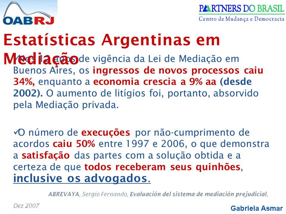Gabriela Asmar Nos 12 anos de vigência da Lei de Mediação em Buenos Aires, os ingressos de novos processos caiu 34%, enquanto a economia crescia a 9% aa (desde 2002).