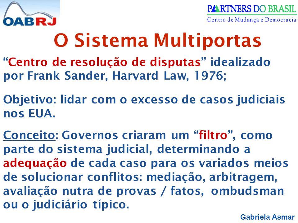 Gabriela Asmar O Sistema Multiportas Centro de resolução de disputas idealizado por Frank Sander, Harvard Law, 1976; Objetivo: lidar com o excesso de casos judiciais nos EUA.