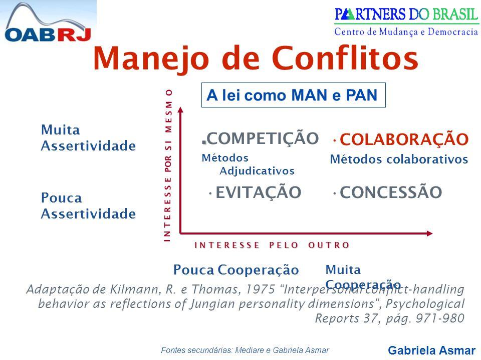 """Gabriela Asmar.. COMPETIÇÃO Métodos Adjudicativos Manejo de Conflitos Adaptação de Kilmann, R. e Thomas, 1975 """"Interpersonal conflict-handling behavio"""