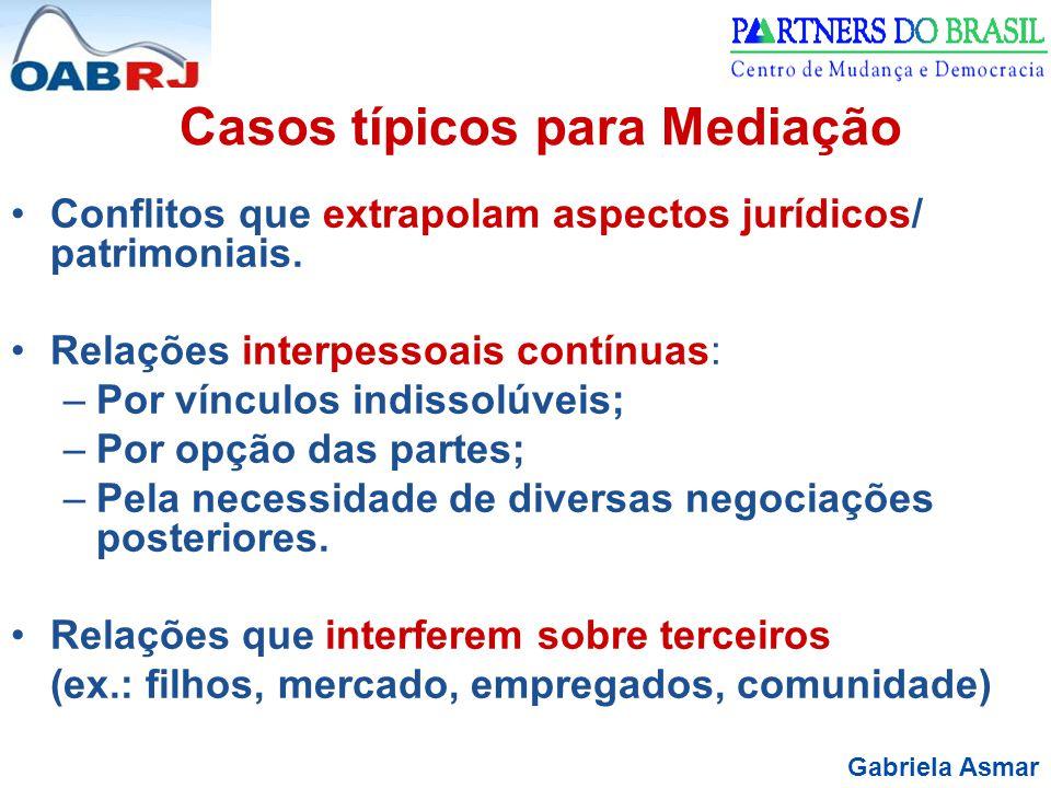 Gabriela Asmar Casos típicos para Mediação Conflitos que extrapolam aspectos jurídicos/ patrimoniais. Relações interpessoais contínuas: –Por vínculos
