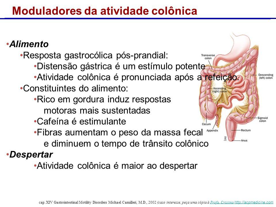 Copyright © 2004 Pearson Education, Inc., publishing as Benjamin Cummings Atividade motora colônica cap. XIV Gastrointestinal Motility Disorders Micha