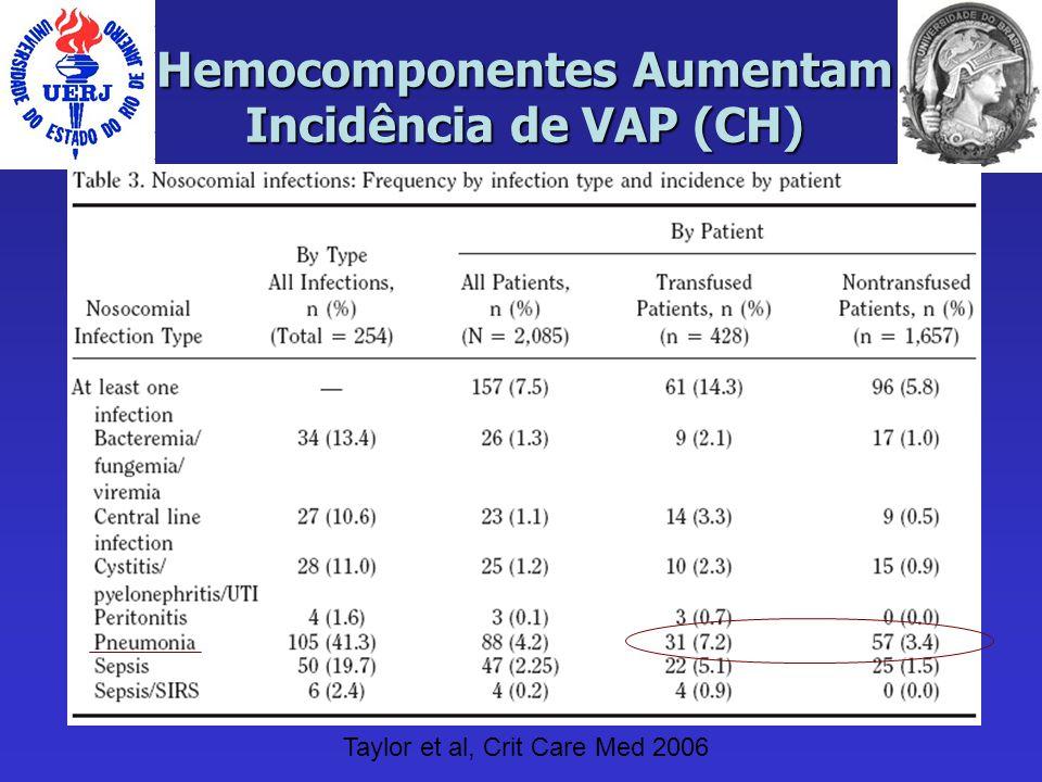 Hemocomponentes Aumentam Incidência de VAP (CH) Taylor et al, Crit Care Med 2006