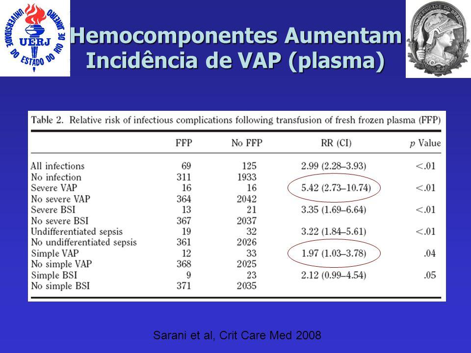 Hemocomponentes Aumentam Incidência de VAP (plasma) Sarani et al, Crit Care Med 2008