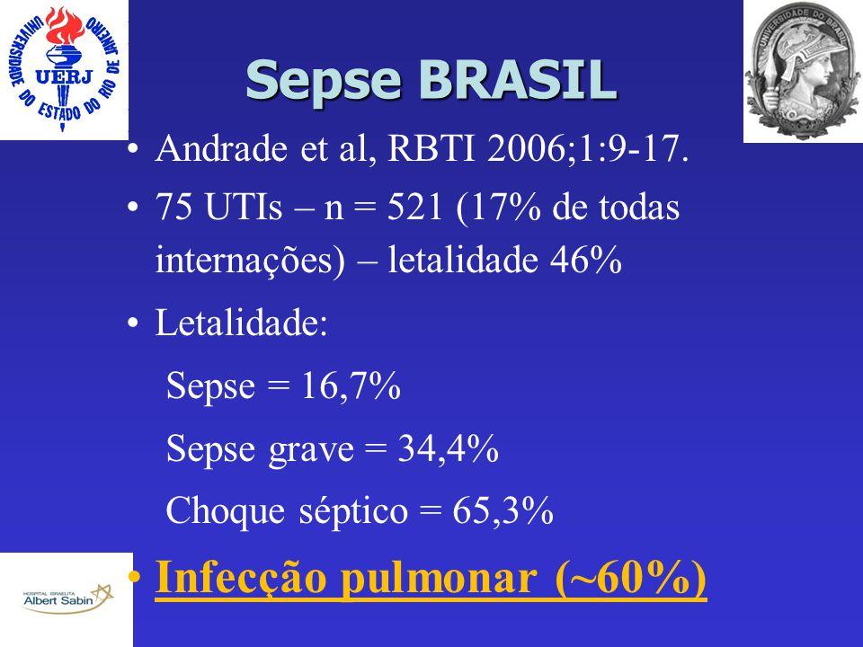 Sepse BRASIL Andrade et al, RBTI 2006;1:9-17. 75 UTIs – n = 521 (17% de todas internações) – letalidade 46% Letalidade: Sepse = 16,7% Sepse grave = 34