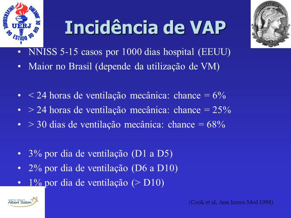 Incidência de VAP NNISS 5-15 casos por 1000 dias hospital (EEUU) Maior no Brasil (depende da utilização de VM) < 24 horas de ventilação mecânica: chan