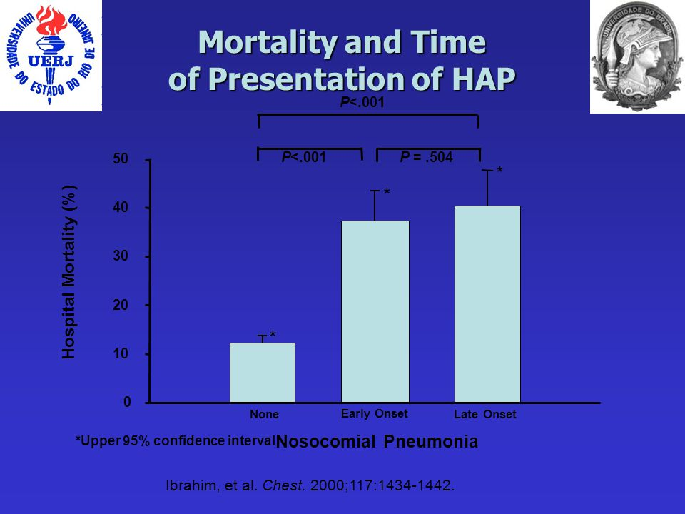 Hospital Mortality (%) 0 10 20 30 40 50 None Early Onset Late Onset Nosocomial Pneumonia P =.504P<.001 Mortality and Time of Presentation of HAP Ibrahim, et al.