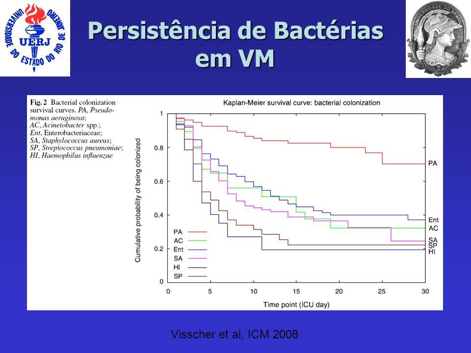 Persistência de Bactérias em VM Visscher et al, ICM 2008