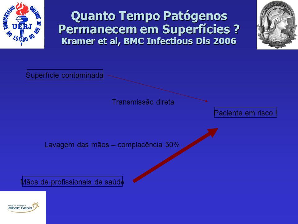 Quanto Tempo Patógenos Permanecem em Superfícies ? Kramer et al, BMC Infectious Dis 2006 Superfície contaminada Paciente em risco ! Mãos de profission