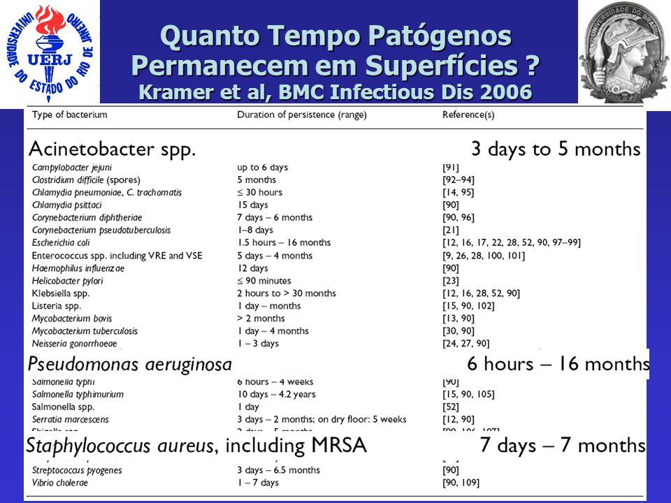Quanto Tempo Patógenos Permanecem em Superfícies ? Kramer et al, BMC Infectious Dis 2006