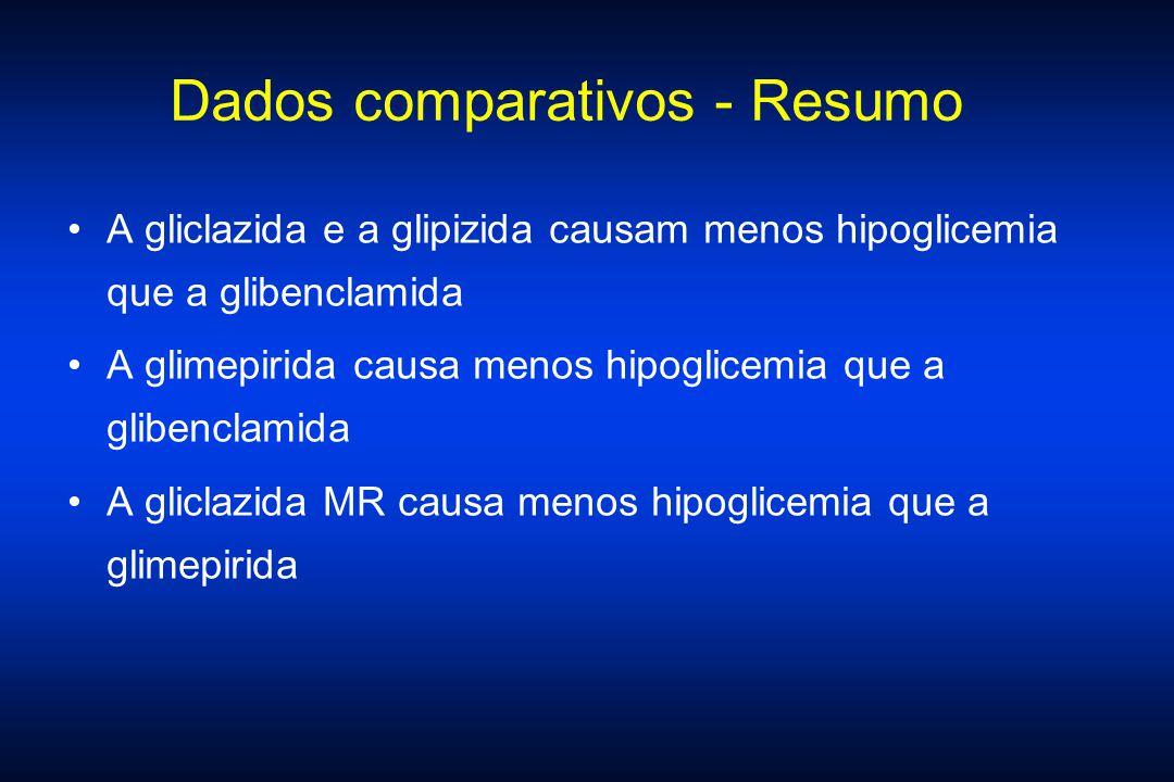 Dados comparativos - Resumo A gliclazida e a glipizida causam menos hipoglicemia que a glibenclamida A glimepirida causa menos hipoglicemia que a glib