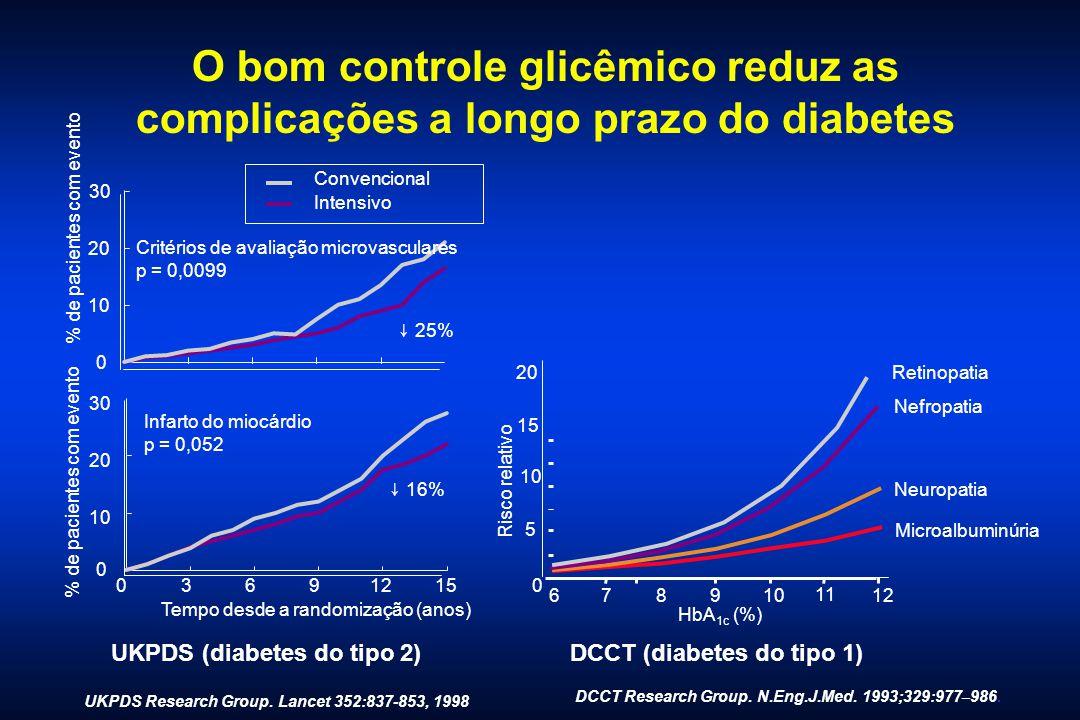 O bom controle glicêmico reduz as complicações a longo prazo do diabetes 0 10 20 30 Critérios de avaliação microvasculares p = 0,0099 % de pacientes c