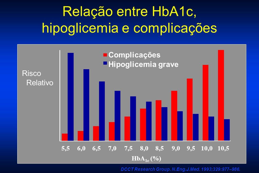 Relação entre HbA1c, hipoglicemia e complicações HbA 1c (%) 5,56,06,57,07,58,08,59,09,510,0 Complicações Hipoglicemia grave 10,5 DCCT Research Group.