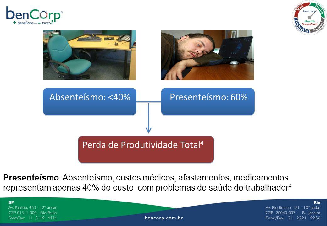 Perda de Produtividade Total 4 Absenteísmo: <40% Presenteísmo: 60% Presenteísmo: Absenteísmo, custos médicos, afastamentos, medicamentos representam a