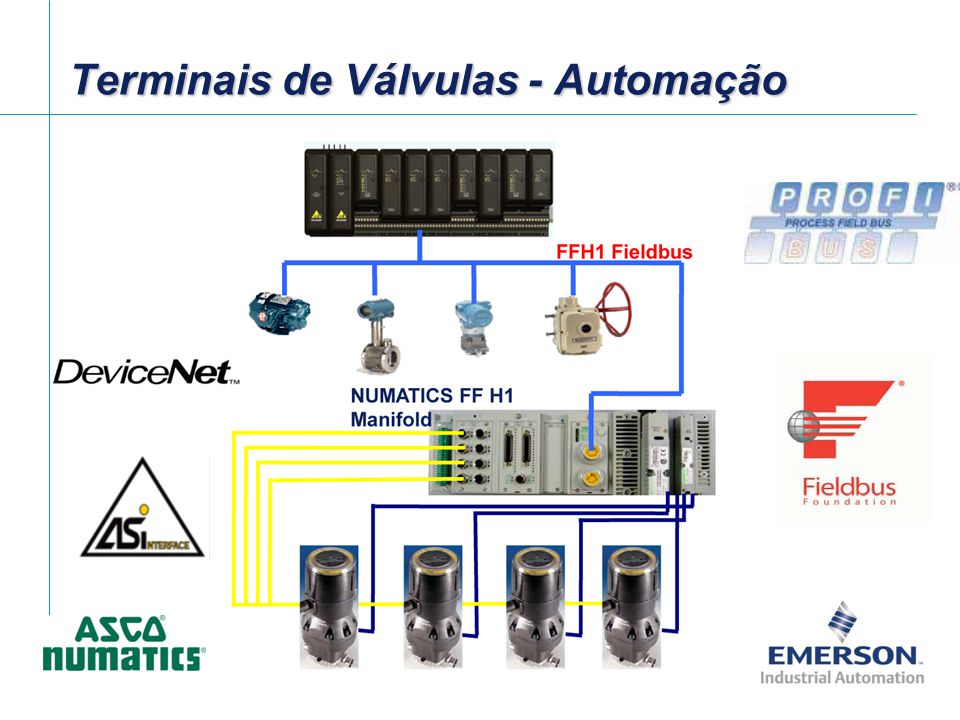 Terminais de Válvulas - Automação