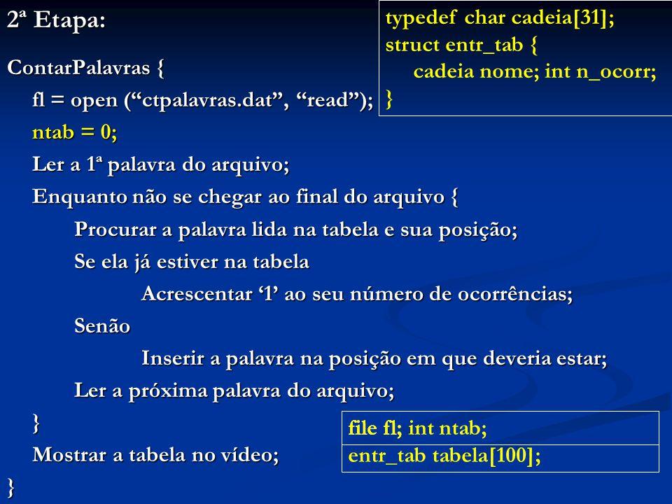 2ª Etapa: ContarPalavras { fl = open ( ctpalavras.dat , read ); ntab = 0; Ler a 1ª palavra do arquivo; Enquanto não se chegar ao final do arquivo { Procurar a palavra lida na tabela e sua posição; Se ela já estiver na tabela Acrescentar '1' ao seu número de ocorrências; Senão Inserir a palavra na posição em que deveria estar; Ler a próxima palavra do arquivo; } Mostrar a tabela no vídeo; } file fl; int ntab; entr_tab tabela[100]; typedef char cadeia[31]; struct entr_tab { cadeia nome; int n_ocorr; } file fl;