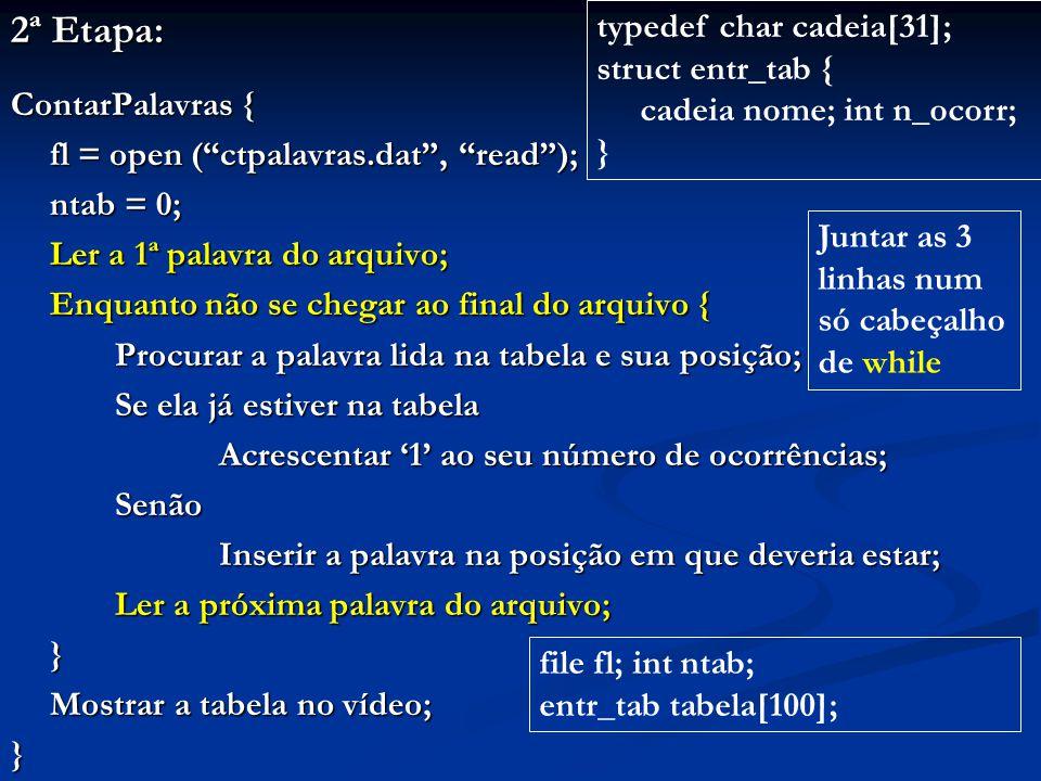 2ª Etapa: ContarPalavras { fl = open ( ctpalavras.dat , read ); ntab = 0; Ler a 1ª palavra do arquivo; Enquanto não se chegar ao final do arquivo { Procurar a palavra lida na tabela e sua posição; Se ela já estiver na tabela Acrescentar '1' ao seu número de ocorrências; Senão Inserir a palavra na posição em que deveria estar; Ler a próxima palavra do arquivo; } Mostrar a tabela no vídeo; } file fl; int ntab; entr_tab tabela[100]; typedef char cadeia[31]; struct entr_tab { cadeia nome; int n_ocorr; } Juntar as 3 linhas num só cabeçalho de while