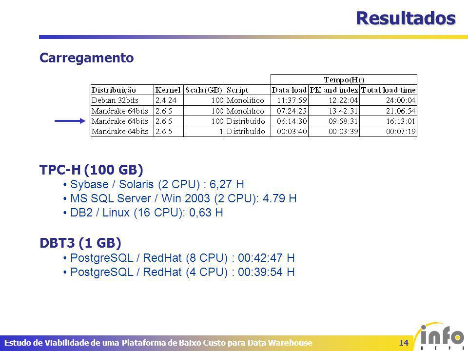 14Estudo de Viabilidade de uma Plataforma de Baixo Custo para Data Warehouse Resultados Carregamento TPC-H (100 GB) Sybase / Solaris (2 CPU) : 6,27 H MS SQL Server / Win 2003 (2 CPU): 4.79 H DB2 / Linux (16 CPU): 0,63 H DBT3 (1 GB) PostgreSQL / RedHat (8 CPU) : 00:42:47 H PostgreSQL / RedHat (4 CPU) : 00:39:54 H