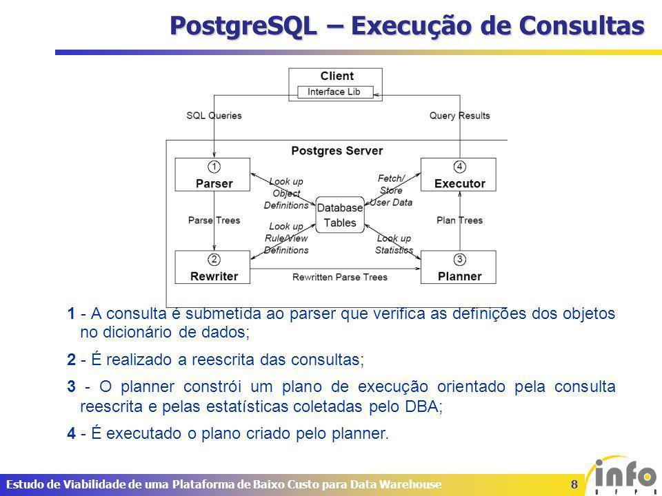8Estudo de Viabilidade de uma Plataforma de Baixo Custo para Data Warehouse PostgreSQL – Execução de Consultas 1 - A consulta é submetida ao parser que verifica as definições dos objetos no dicionário de dados; 2 - É realizado a reescrita das consultas; 3 - O planner constrói um plano de execução orientado pela consulta reescrita e pelas estatísticas coletadas pelo DBA; 4 - É executado o plano criado pelo planner.